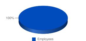 Đồ thị cơ cấu lao động